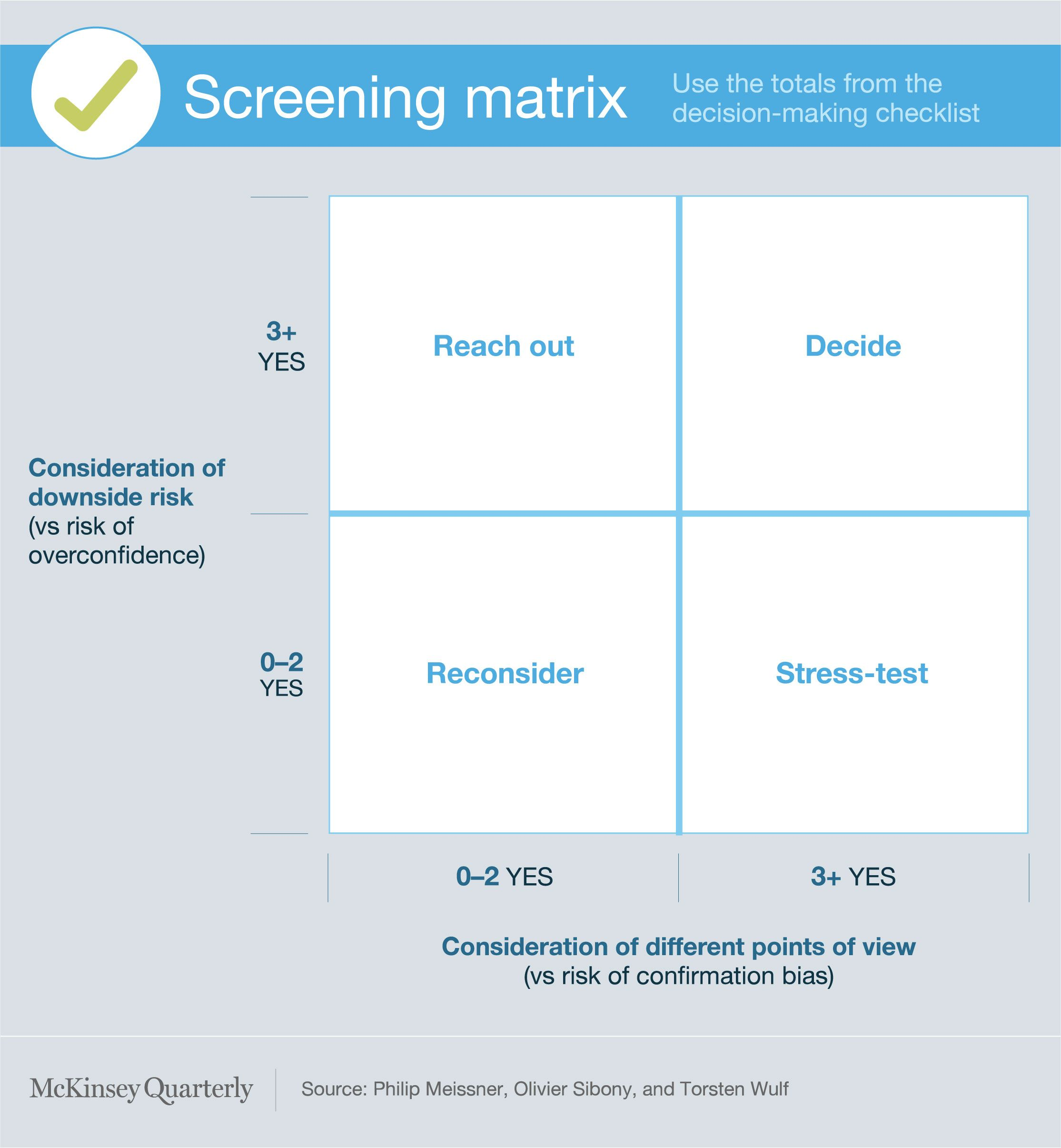 Screening Matrix