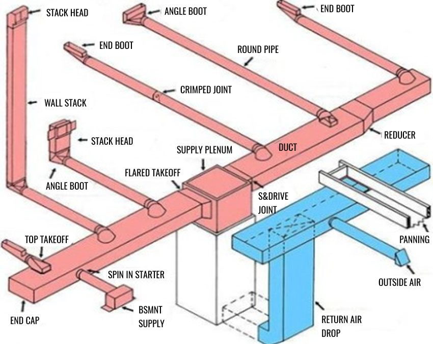10 HVAC Components, Sheet Metal Designers are Cautious with in ...