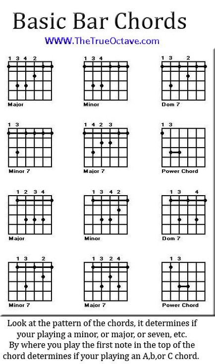 Bar chord chart - Free, downloadable and printable