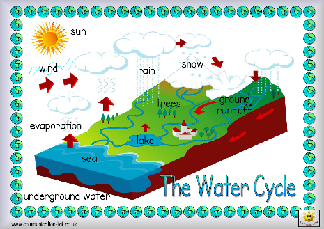 Heres A Simple Labeled Picture Of The Water Cycle Waterwater
