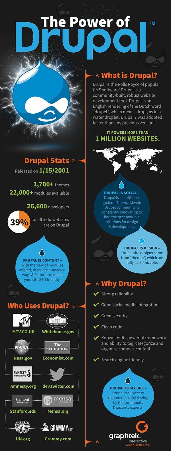 #Drupal inforgraphic #webdesign
