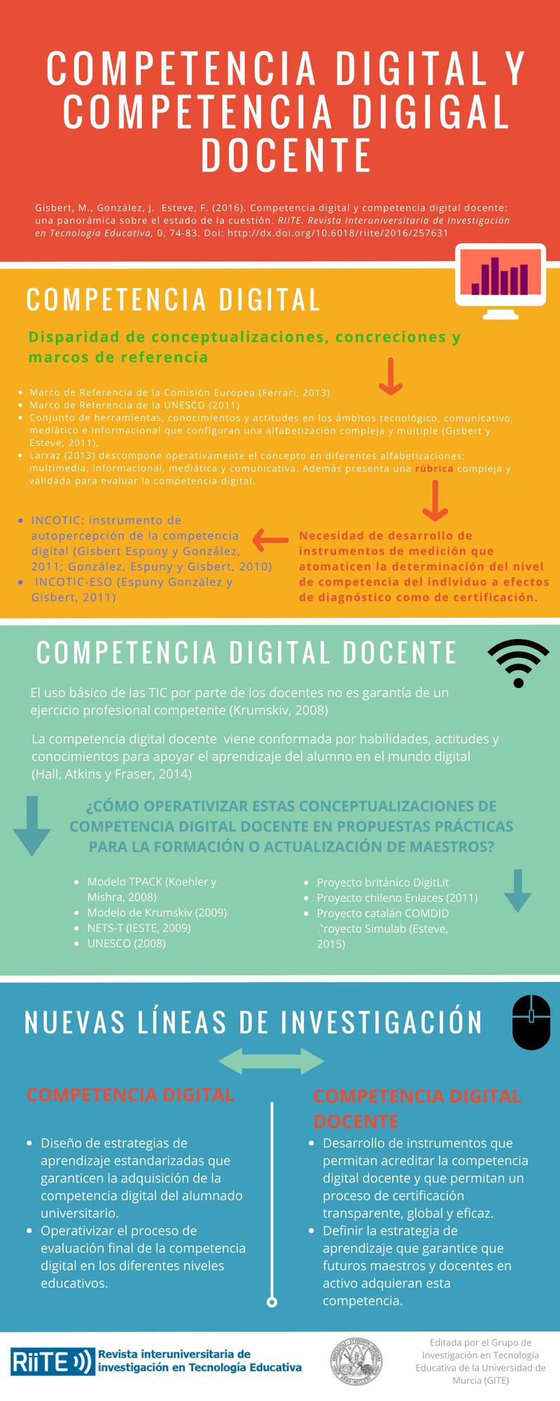 Pin De Chica Dehumo En Infografías Artículos Del Nº 0 De La Revista Riite Competencias Digitales Métodos De Enseñanza Recursos Docentes