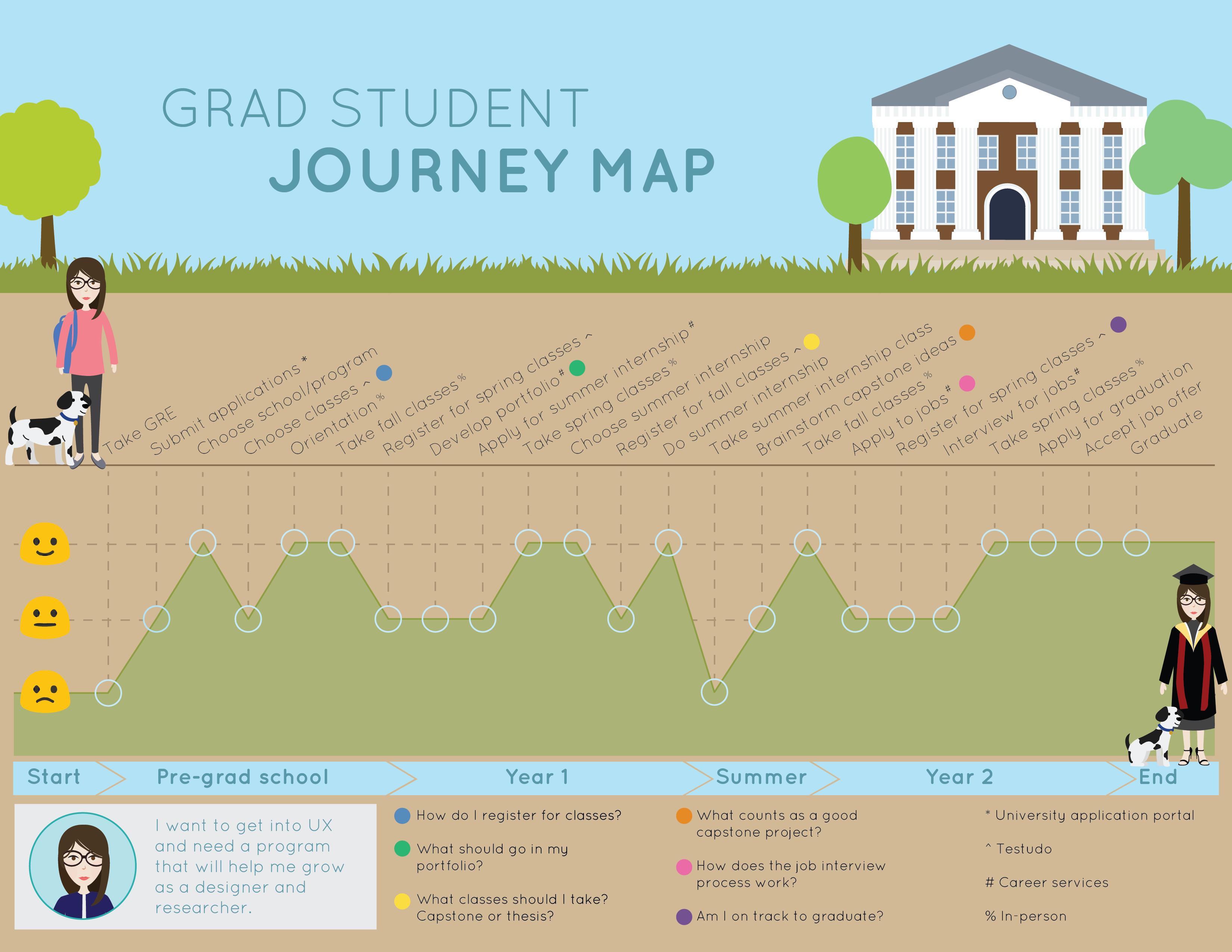 Grad school journey map Journey mapping, Customer