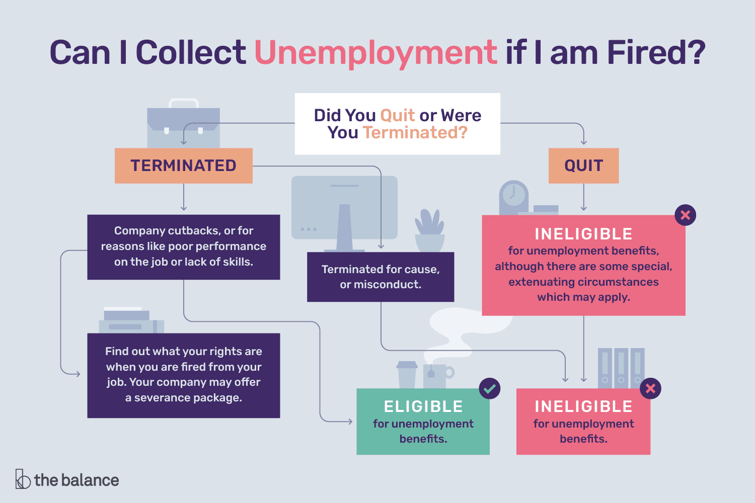 If you were fired from a job you may be eligible for