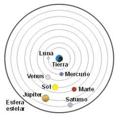 De La Teoria Geocentrica A La Teoria Heliocentrica Fuerza Y Movimiento Revolucion Cientifica Modelo Del Sistema Solar