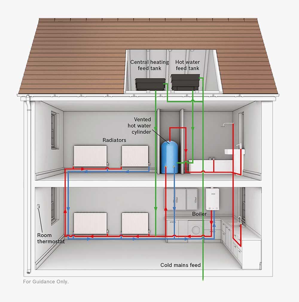 Diagram of a regular boiler setup | Engineering | Pinterest