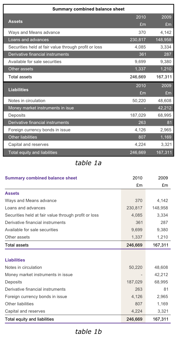 data table design examples. Effective Design Of Data Tables Table Examples