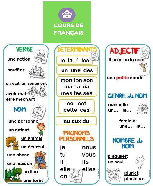 Cours De Francais Gratuits Cours De Francais Cours De Grammaire Francaise Apprendre Le Francais