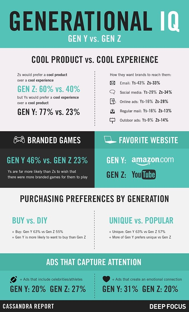 Infographic Gen Z And Millennials Want Different Things From Brands Infographic Marketing Consumer Insights Generational Differences
