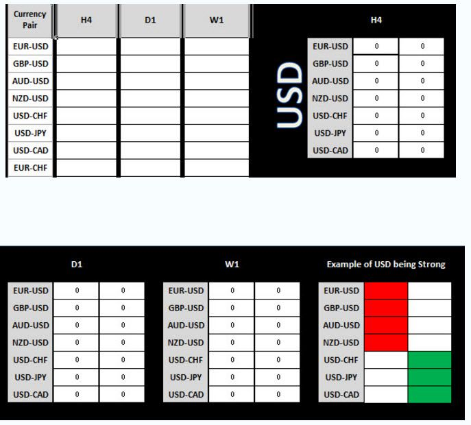 Forex Market Analysis Spreadsheet For Eight Currencies Financial