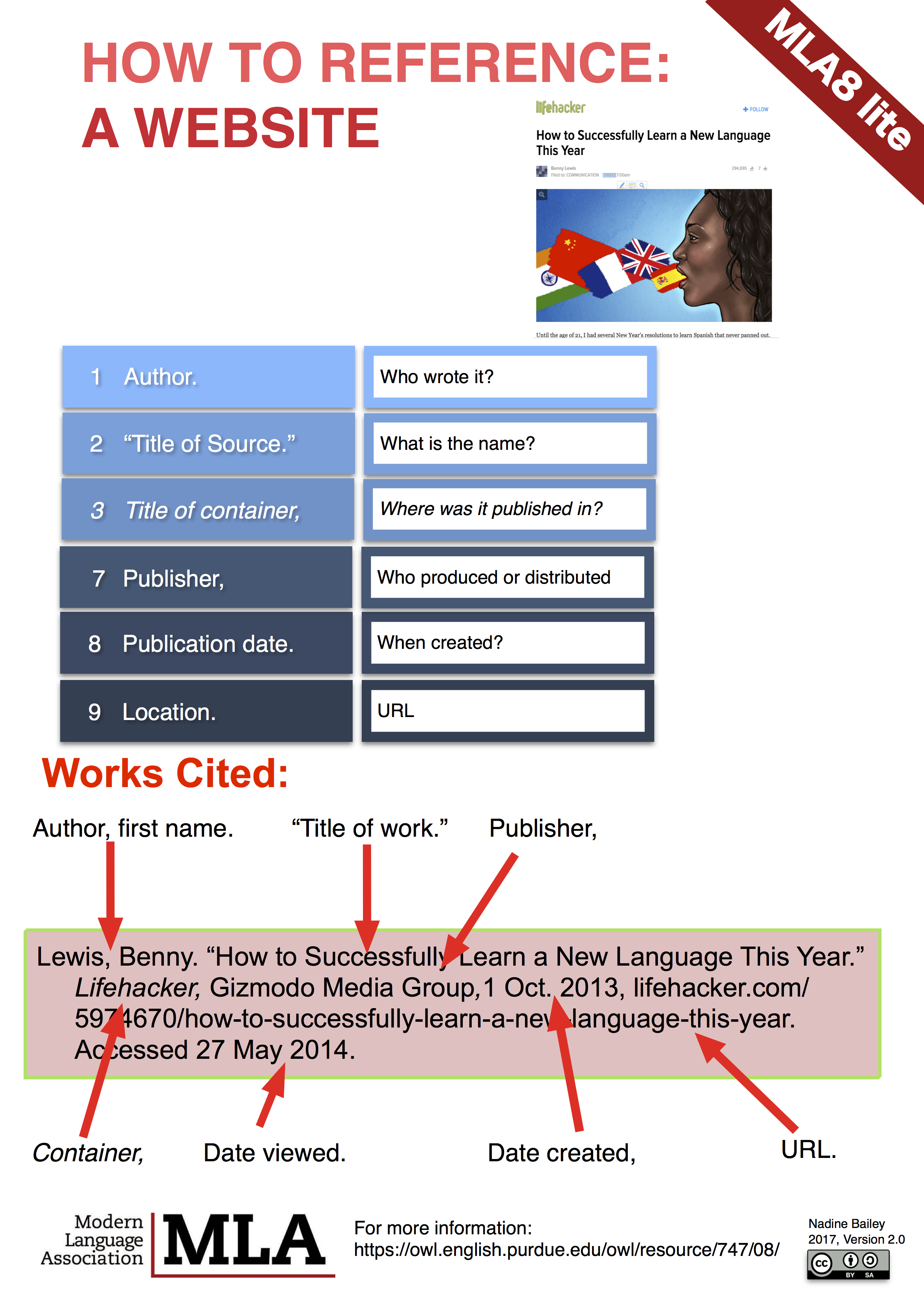 Mla8 Lite Guide Libguide At Canadian International School Singapore In 2021 Work Cited Website Images How To Text Citation A Without Author
