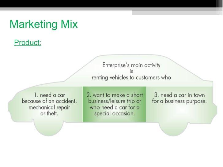 Marketing Mix Ul Li Product Li Ul With Images