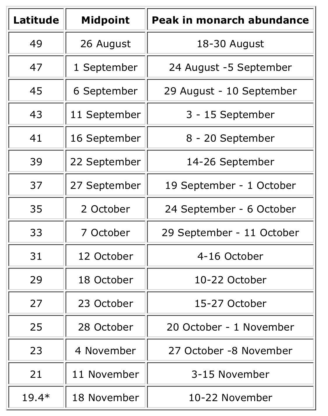 Peak Migration Dates When will the migration peak in my