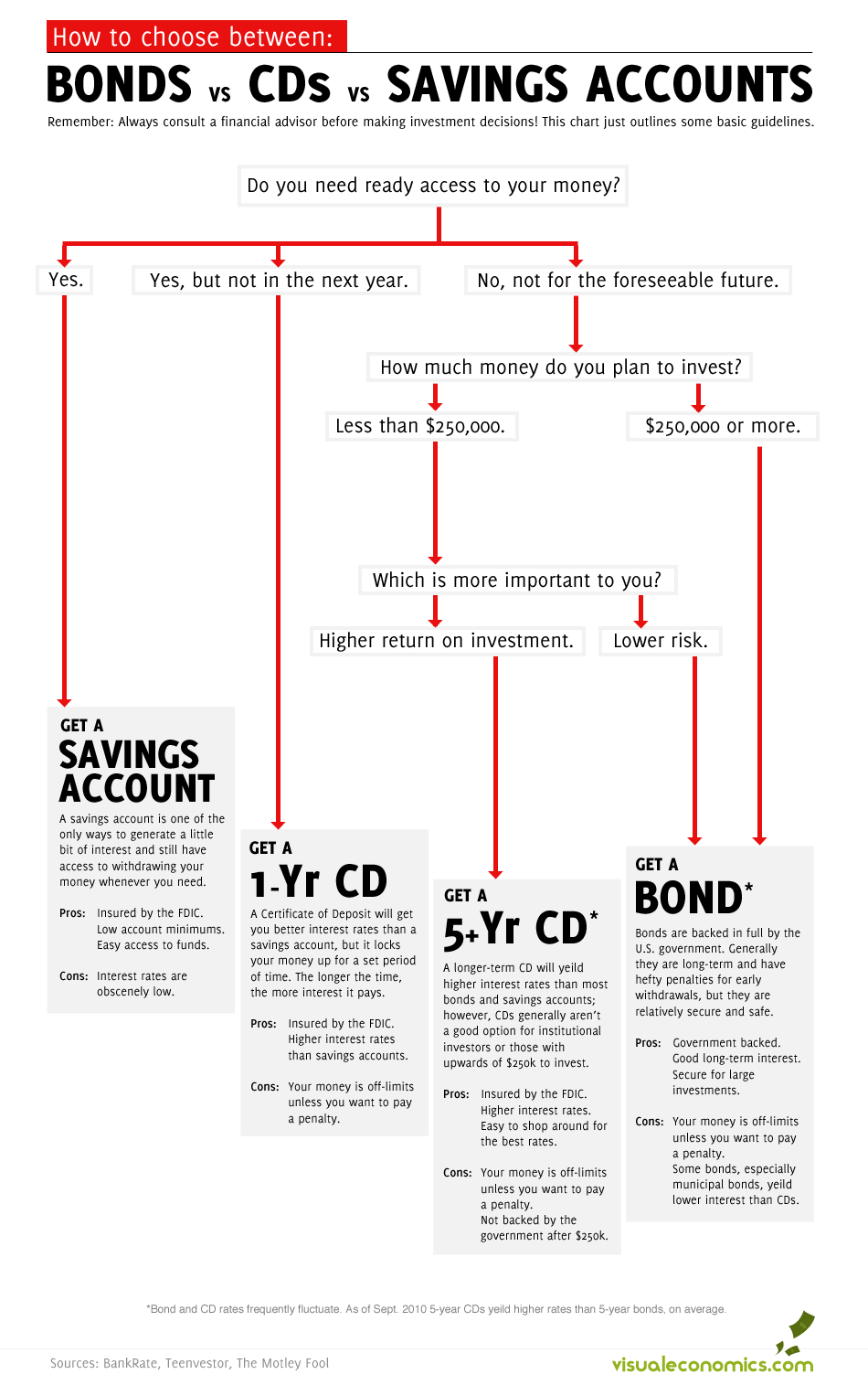 Bonds Vs Cds Vs Savings Visual Ly Budgeting Money Savings Account Investing Money