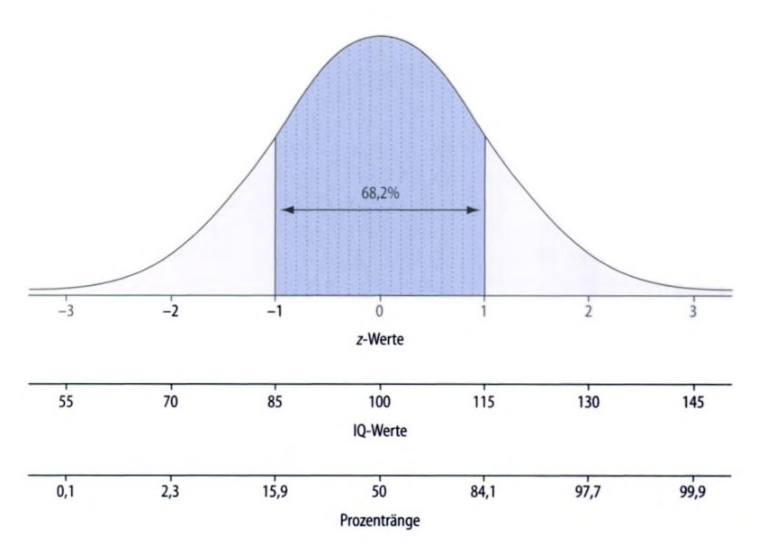 Bell Curve Pictures  Bell Curve With Multiple XAxes And
