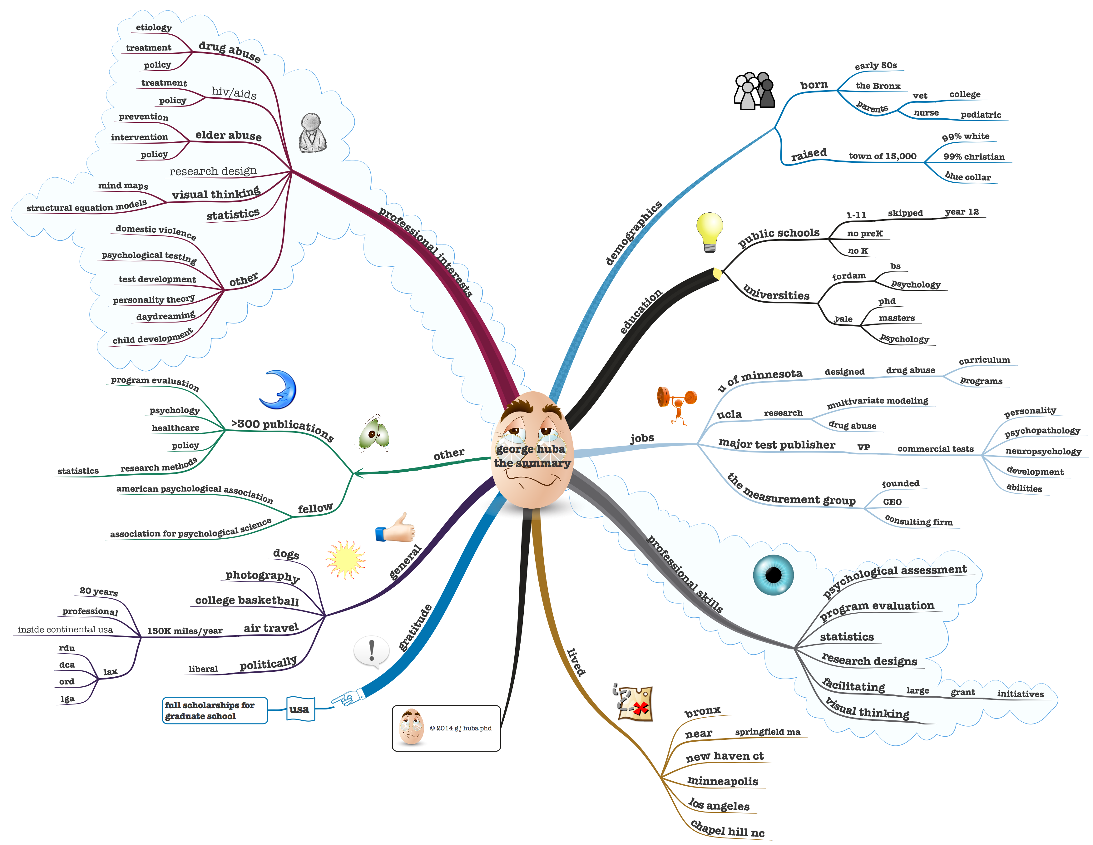 mindmap cv Visual Bio/CV/Resume    a #MindMap | Jen's CV & Interview