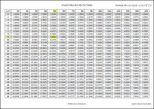 Present Value Annuity Due Tables Tvmschools Time Value