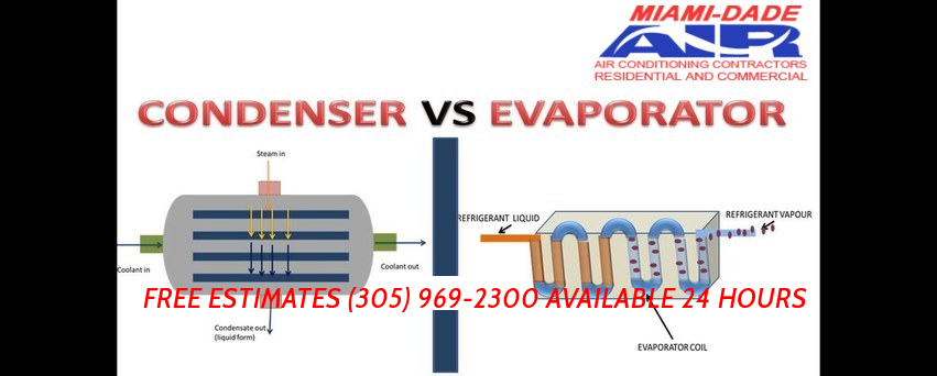 Describing the Roles of Evaporator and Condenser Coils