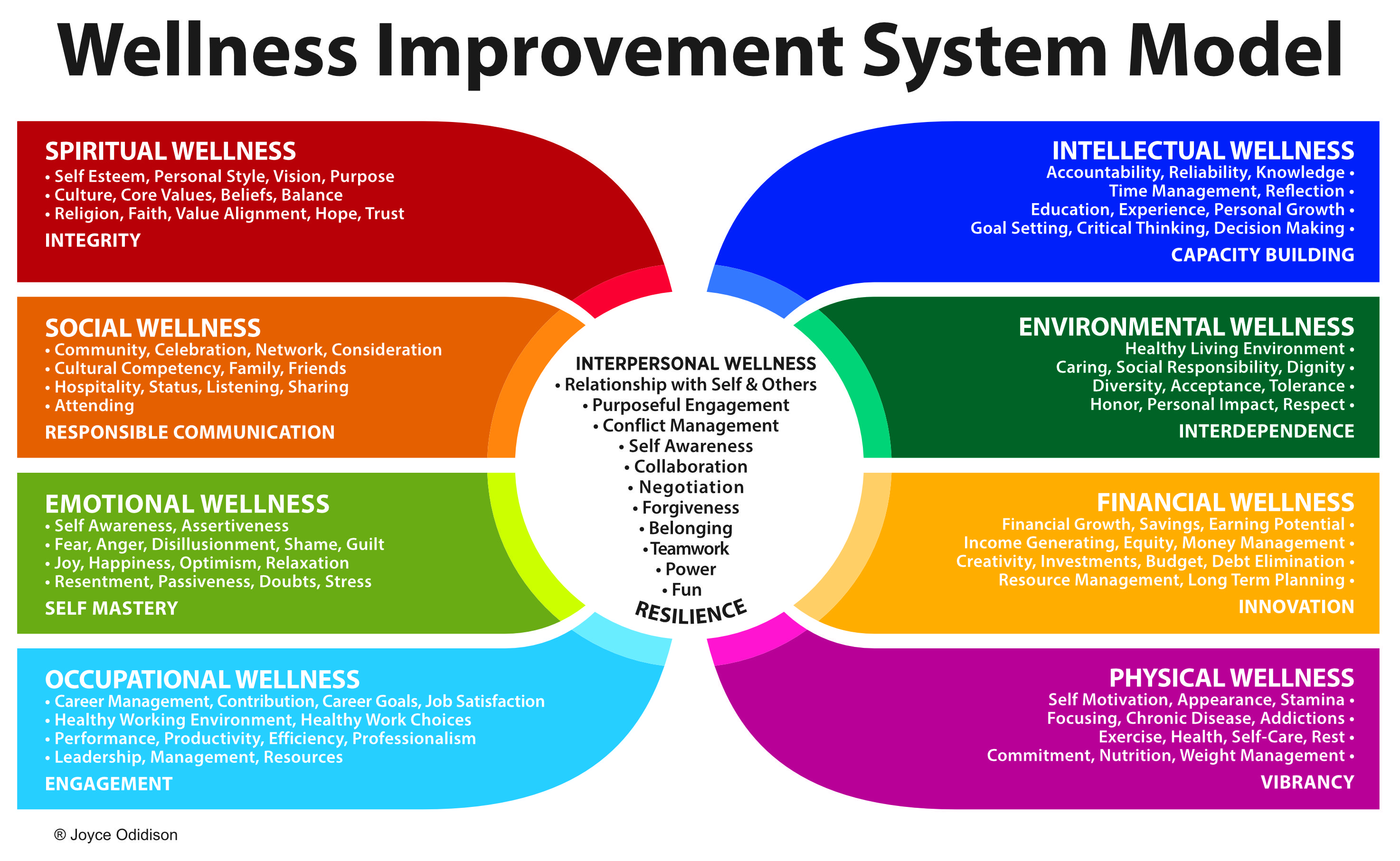Wellness Improvement System Model Interpersonal Wellness