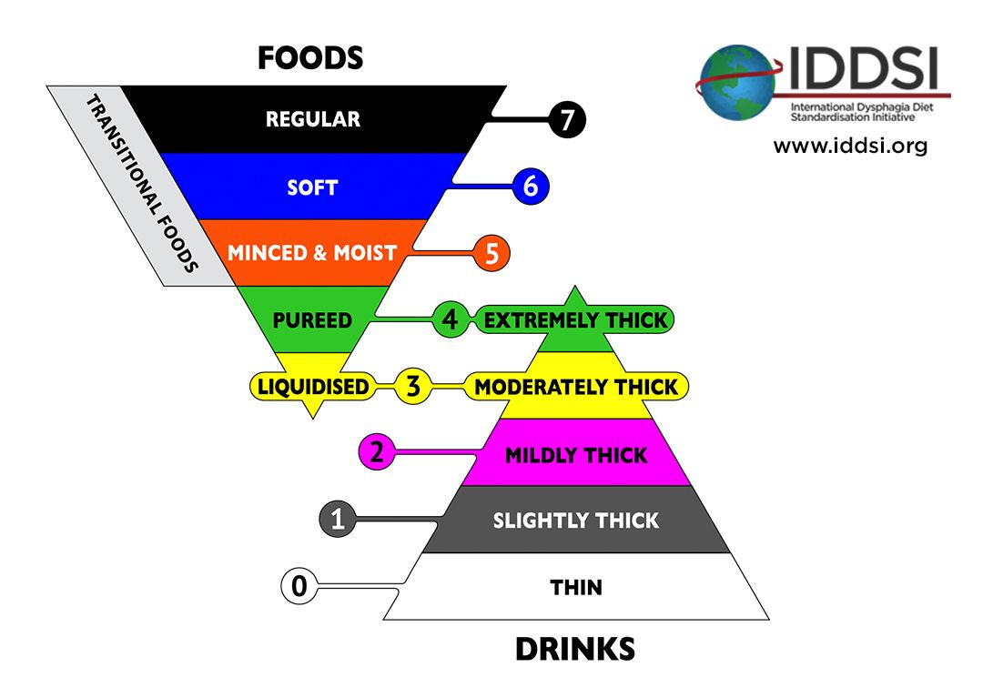 Based on years of research & international collaboration, IDDSI ...