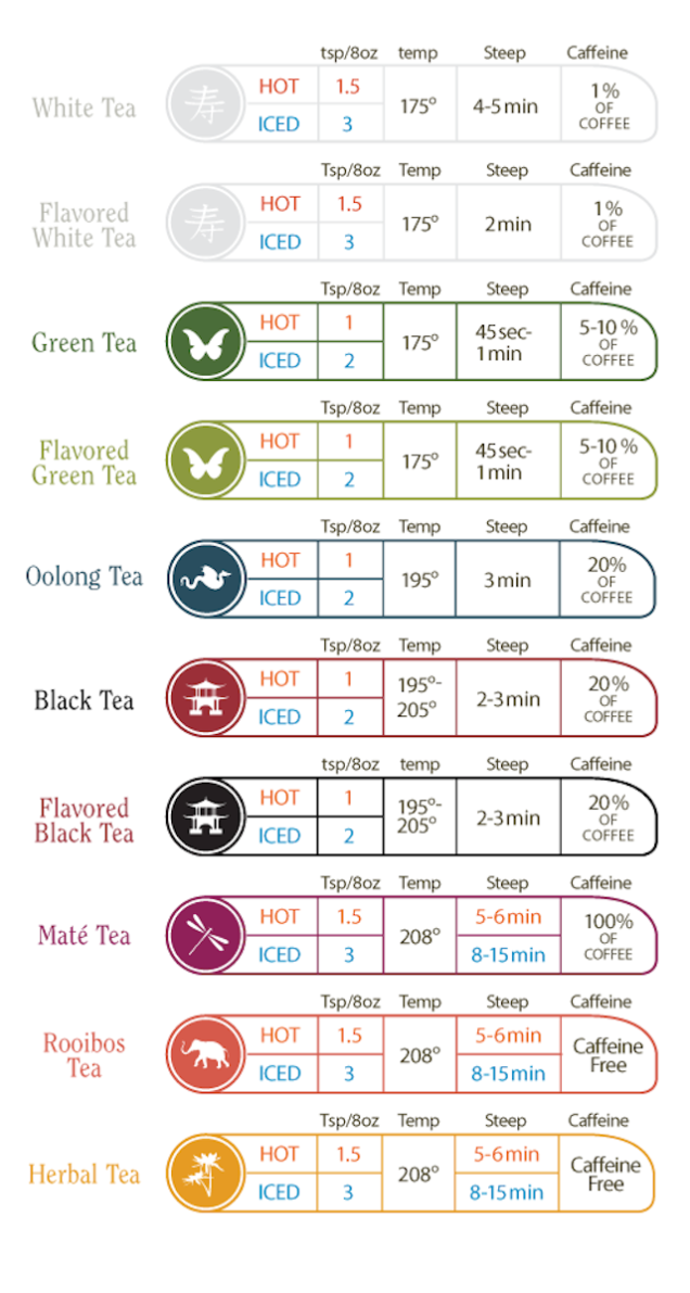This Time And Temperature Chart Helps You Brew The Perfect Cup Of Tea Tea Info Brewing Tea Perfect Cup Of Tea