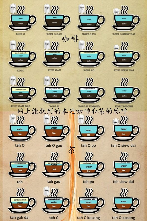 Singapore Coffee Definition Kopi Coffee Kosong Without Sugar How To Order Coffee Coffee Type Kopi