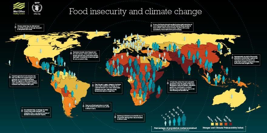 World Food Programme on Food insecurity, Climate change
