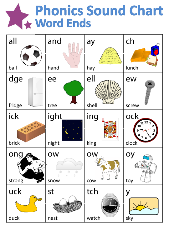 The Phonics Sounds Chart for Word Ends provides twenty ...