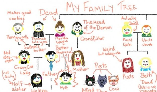 """In adorable art of the day, Deviantart Australian artist slashmeanshorror drew Damian Wayne's Family Tree as though drawn by the most-recent Robin himself. With crayon-like art and commentary by """"Damian Wayne"""" — for example, hilariously referring to Helena Wayne of [...]"""
