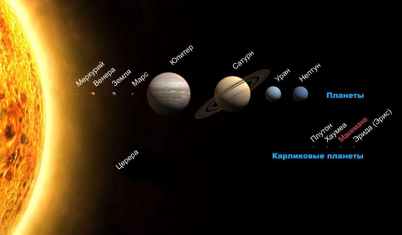 """SOUND: http://www.ruspeach.com/en/news/10608/     Термин """"Карликовая планета"""" появился в 2006 году. Карликовые планеты занимают промежуточное положение между планетами и астероидами. Это небесные тела, которые обращаются по орбите вокруг Солнца, имеют близкую к сферической форму и име�"""