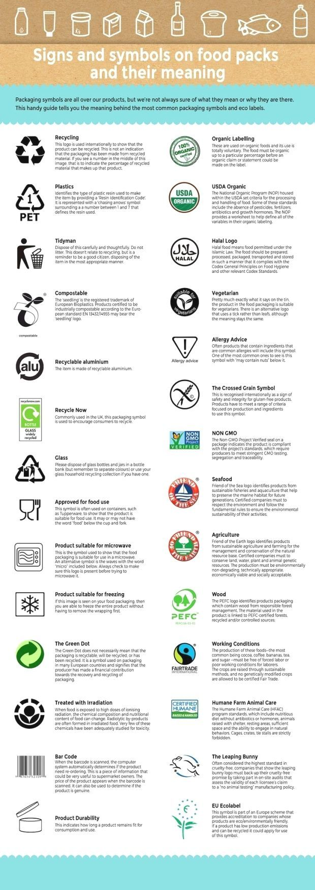Most Popular Signs Symbols Ecolabels On Food Packaging And Their Meaning Most Popular Signs Symbols An Food Packaging Recycling Information Organic Labels