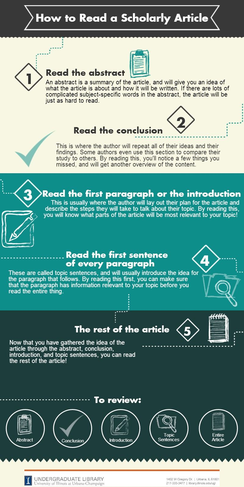 how to read scholarly articles