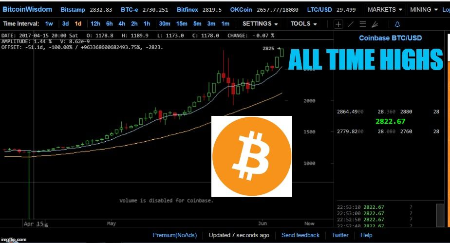 BITCOIN NEW ALL TIME HIGHS HAPPENING NOW