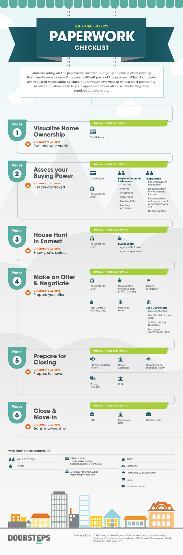 Doorsteps Blog: Overview of the basic paperwork required to buy a house. This varies from state to state, but it's a good overview.