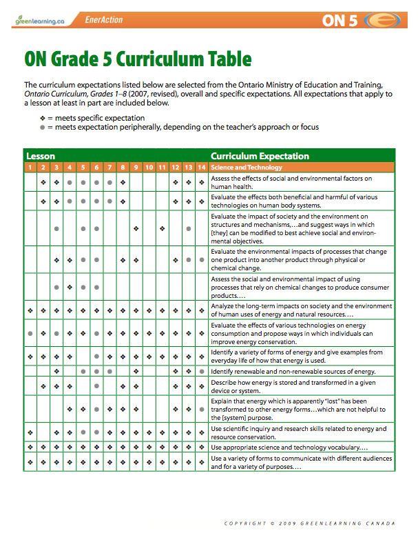 Ontario Grade 5 Curriculum Table Printable lesson plans