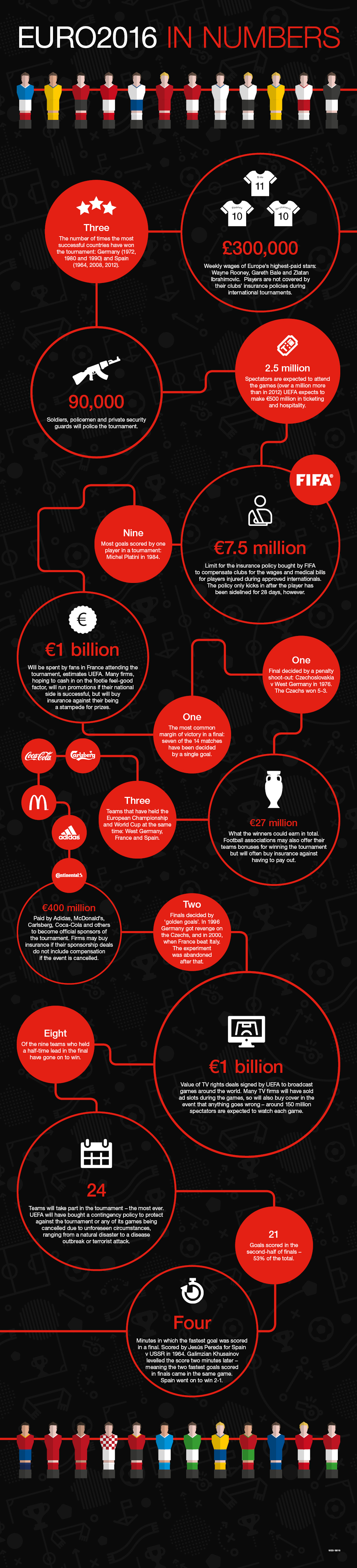 Infographic for the London Market website focusing on