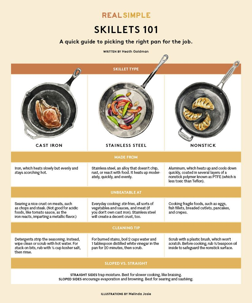 A quick guide to picking the right pan for the job.    A quick guide to picking the right pan for the job.