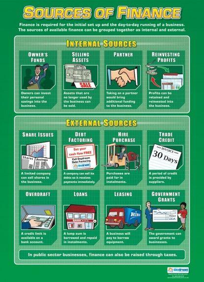 external sources of business finance