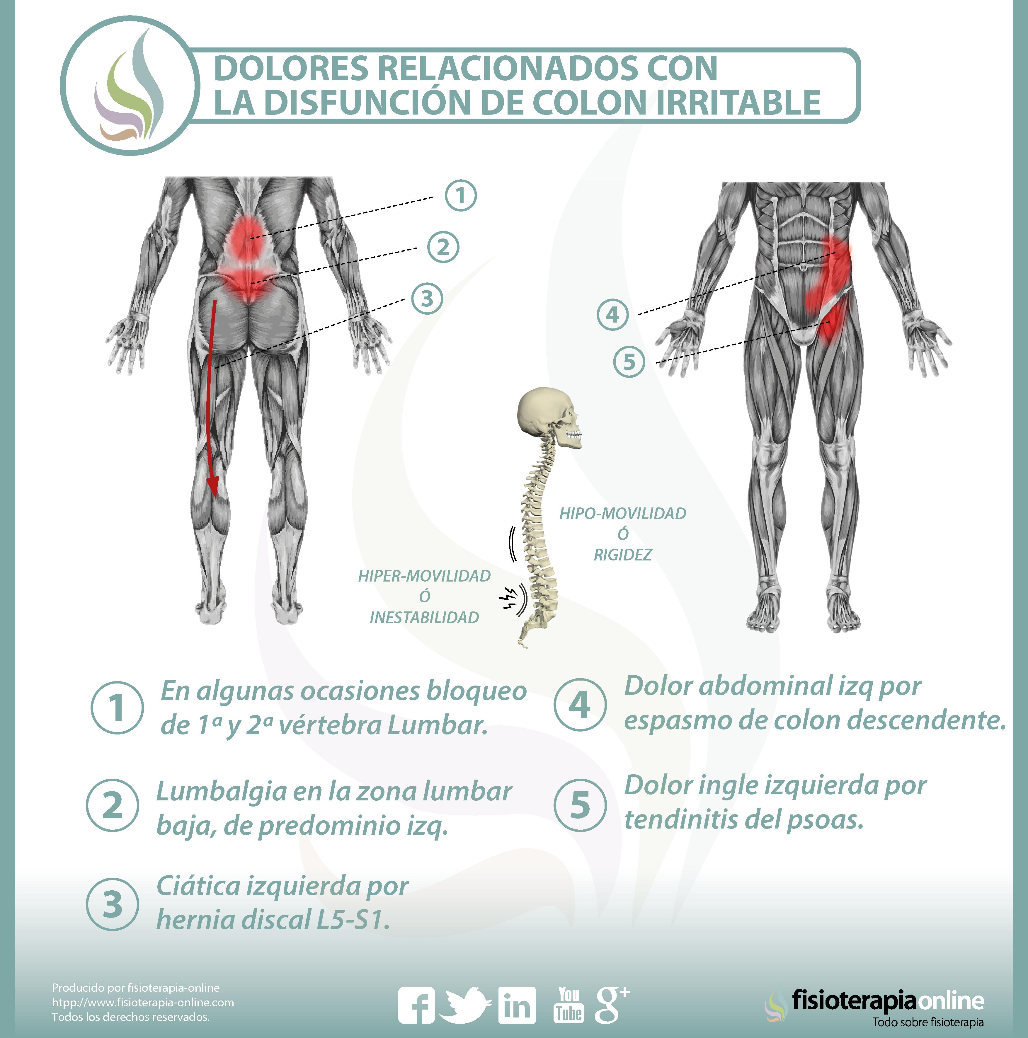 cancer de colon y dolor de espalda)