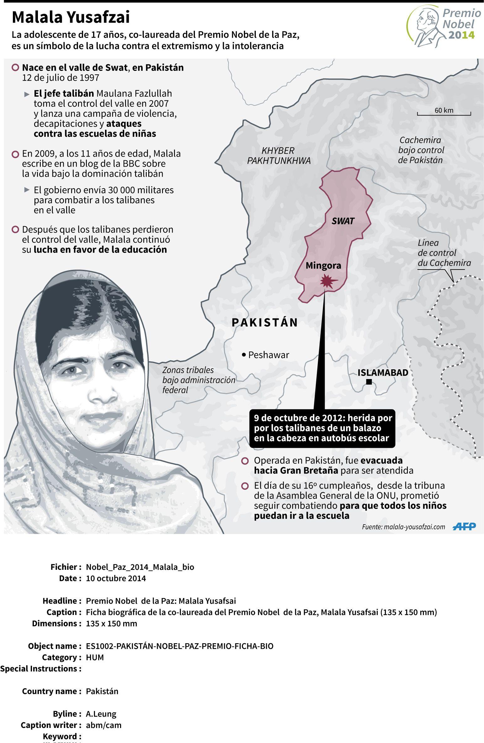 Malala Premio Nobel De La Paz 2014 Infografia Con Imagenes