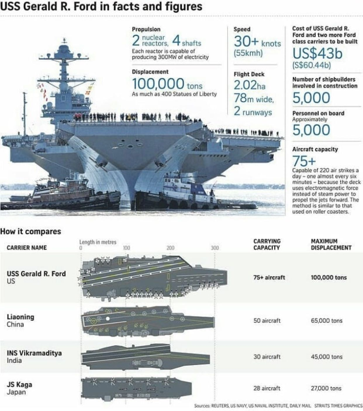 Gerald Ford Class Navy Aircraft Carrier Aircraft Carrier Navy Carriers