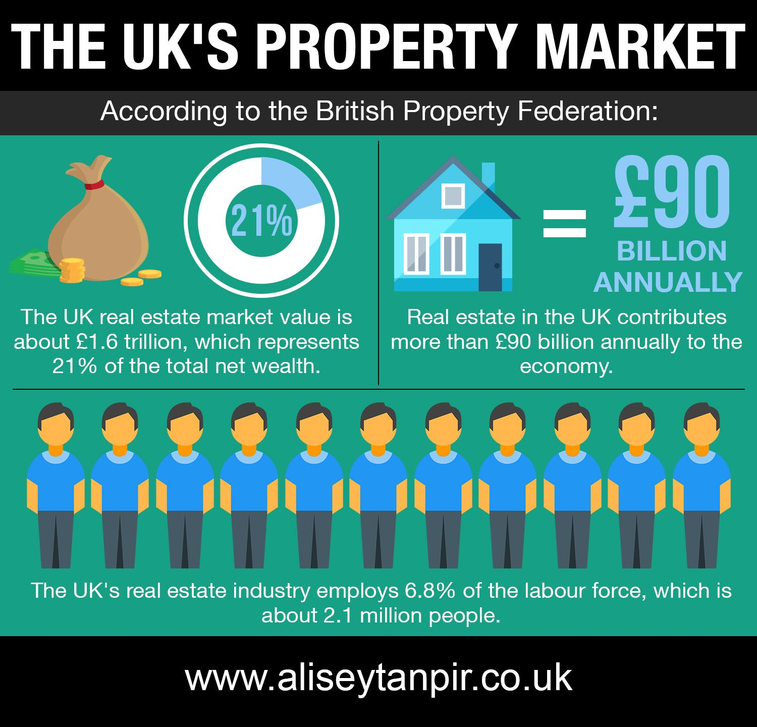 This Infographic Shows Some Statistics Relating To The Uk S Property Market According To The Briti Property Marketing Investment Property Real Estate Marketing
