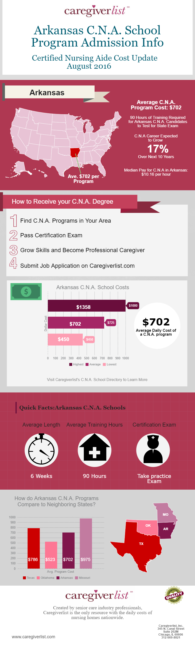 Please visit Caregiverlist.com for more information   #Arkansas #CNAschool #CNASchoolInformation #CNAASchoolCost