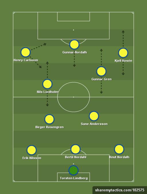 Seleccion Sueca 3 2 2 3 Juegos Olimpicos De 1948 Football