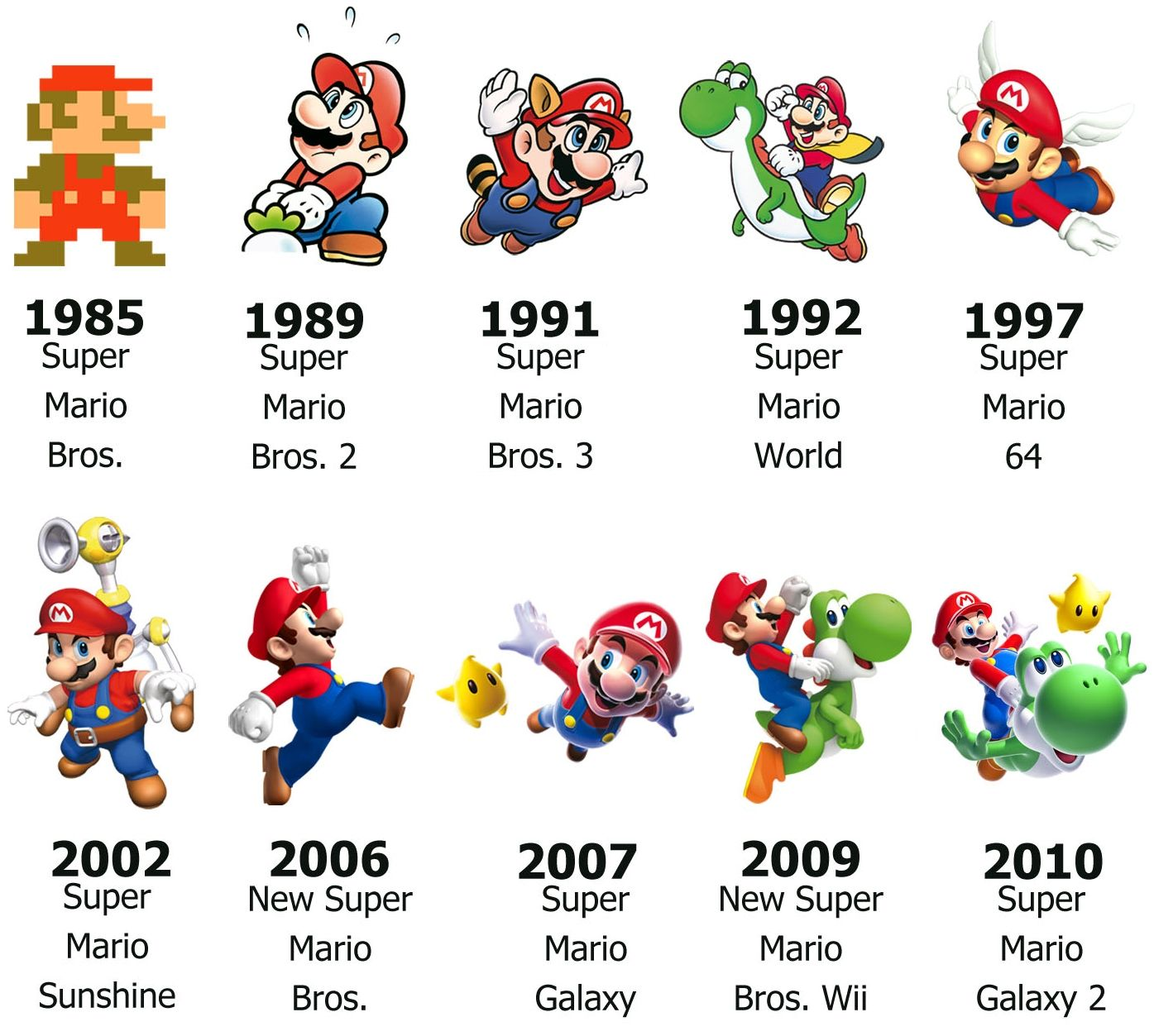 Mario S Evolution Mario Brothers Games Mario Timeline Mario Bros
