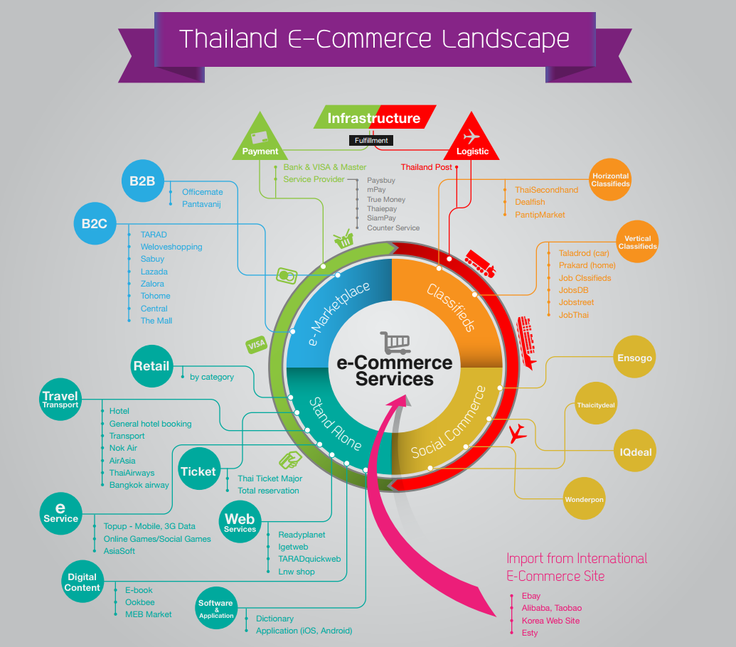 e commerce in thailand สวัสดีครับ the top ecommerce sites in thailand are analyzed from similarweb,  alexa and truehits – a local site ranking tool in thailand they're.