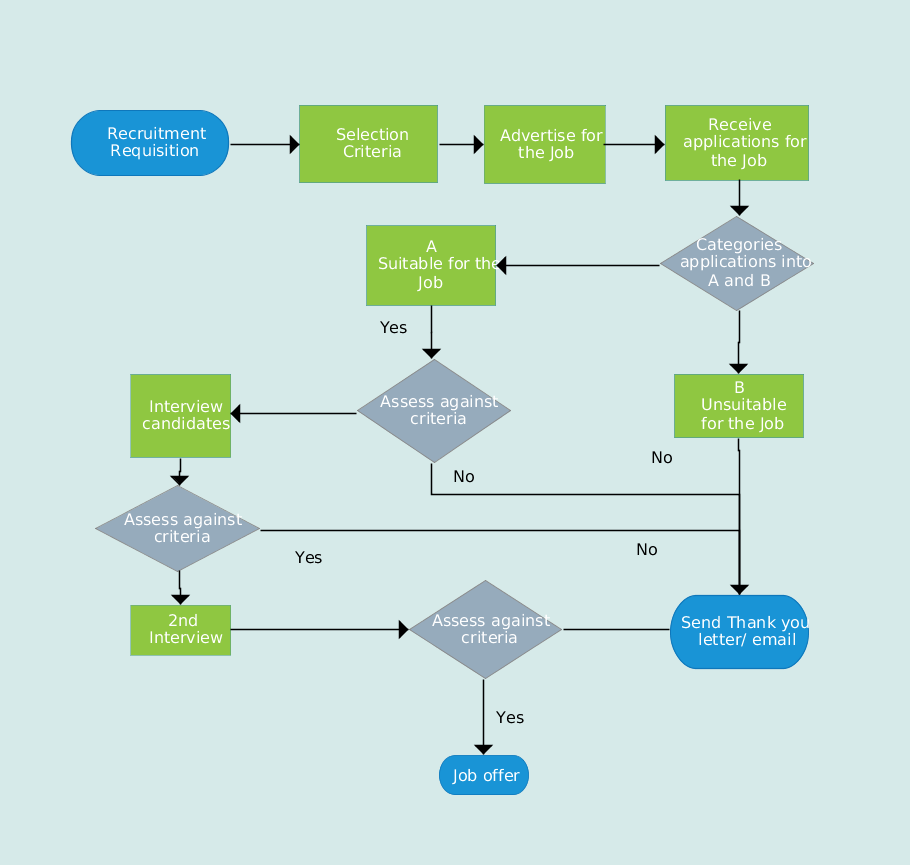 Flowchart illustrating the recruitment process template also rh pinterest