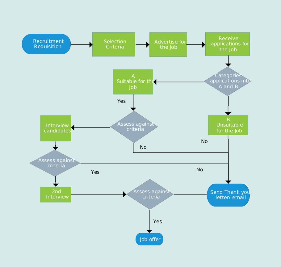 medium resolution of flowchart illustrating the recruitment process the recruitment process flowchart template