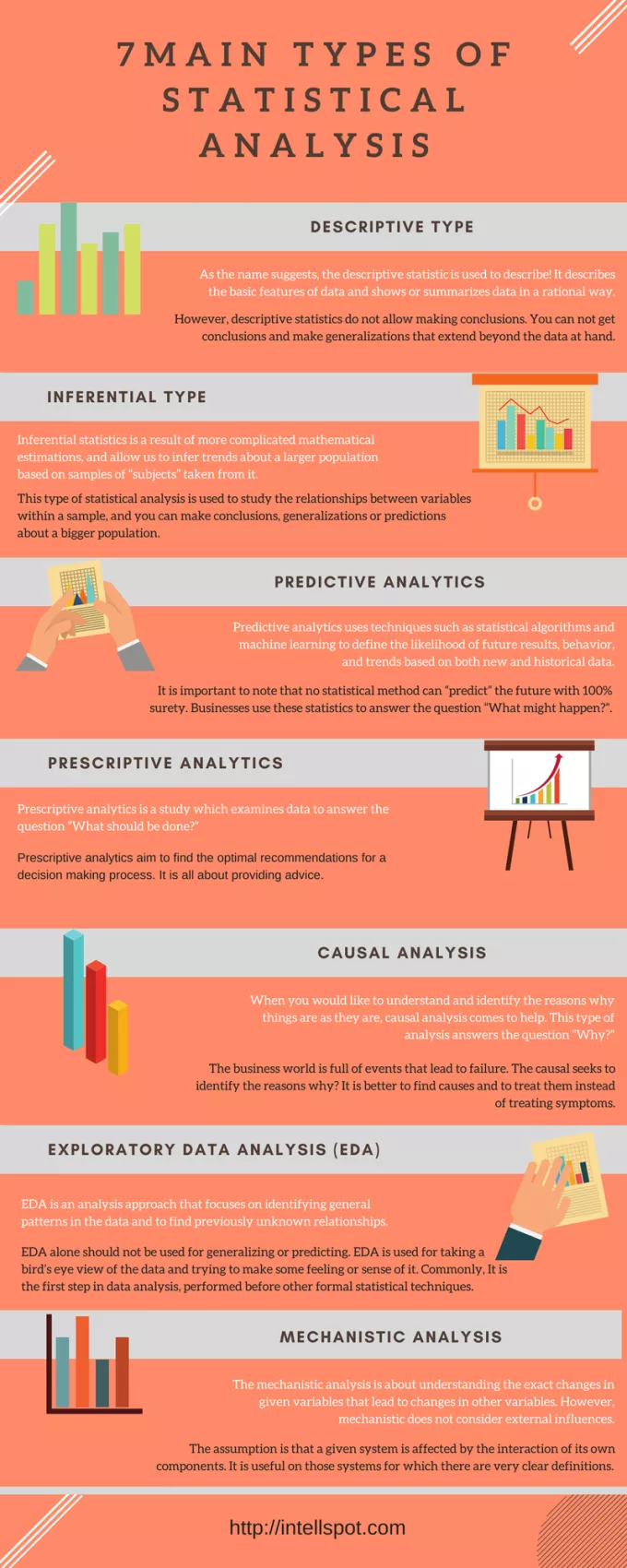 7 Types Of Statistical Analysis Definition And Explanation In