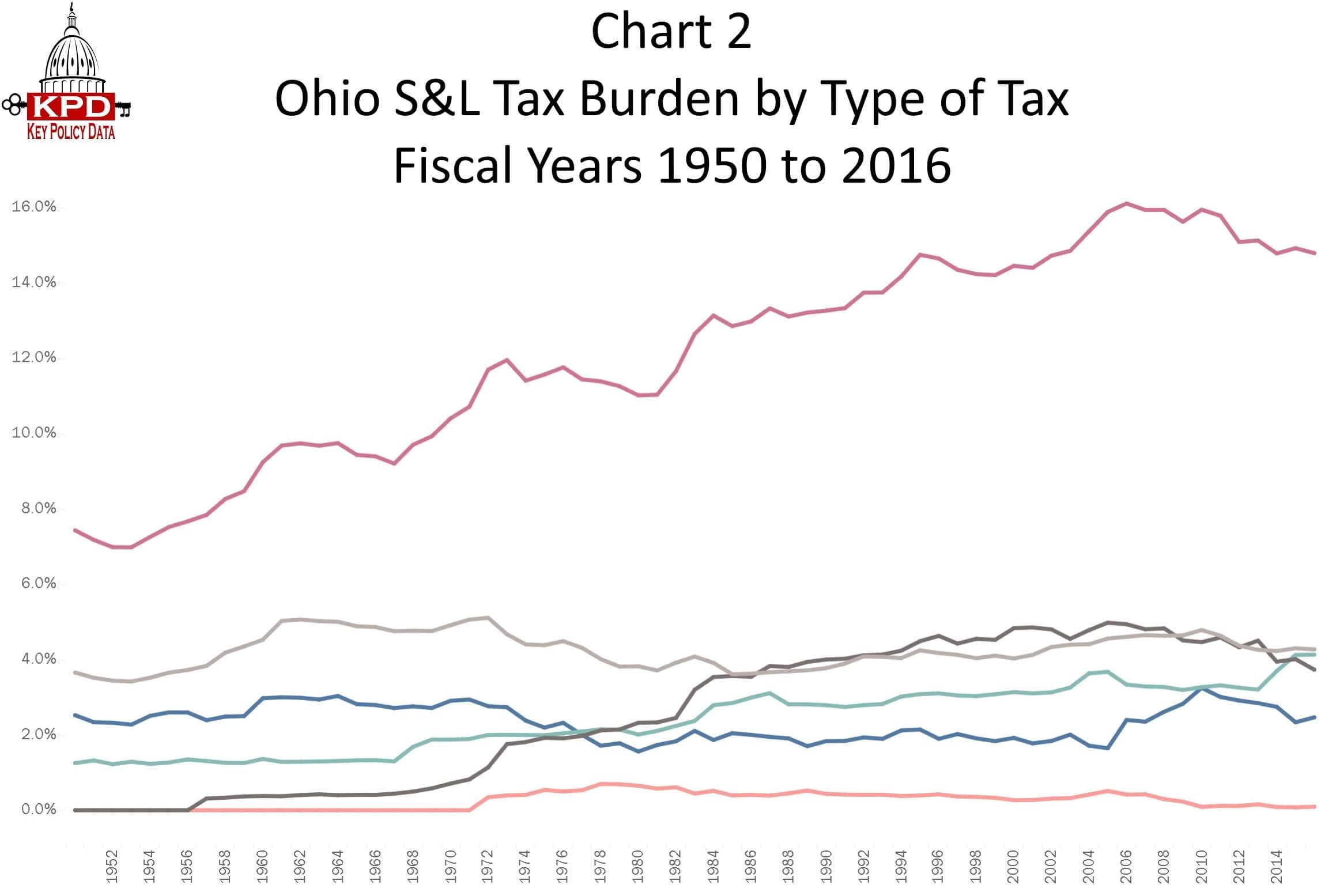 Chart 2 Ohio State And Local Tax Burden By Type Of Tax Fy